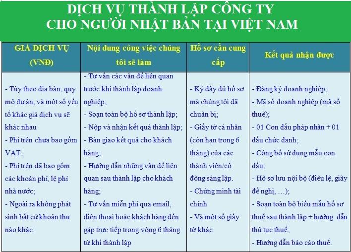 Chi phí thành lập công ty cho người Nhật Bản tại Việt Nam