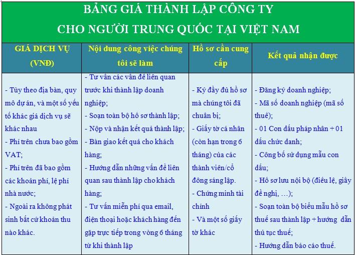 Chi phí thành lập công ty cho người Trung Quốc tại Việt Nam