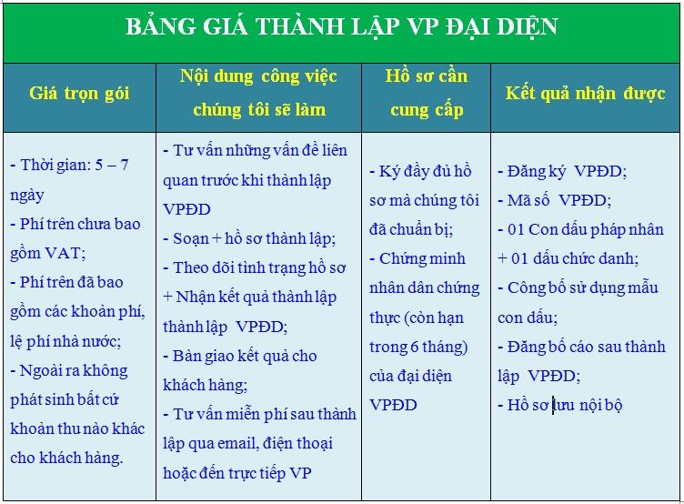 Chi phí mở văn phòng đại diện tại Hà Giang