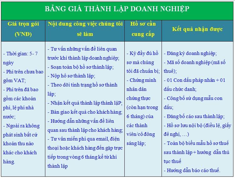 Phí dịch vụ thành lập công ty tại Ninh Bình