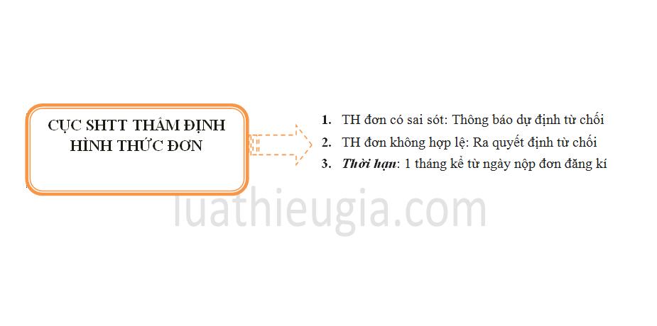 Thủ tục đăng ký bảo hộ nhãn hiệu tại Bắc Ninh