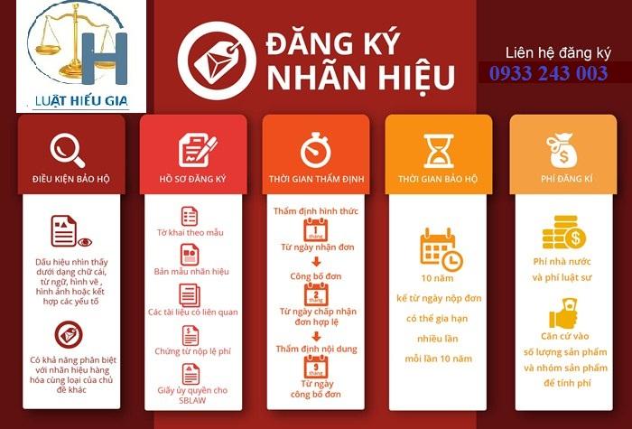 Dịch vụ bảo hộ nhãn hiệu hàng hóa tại Hà Nội
