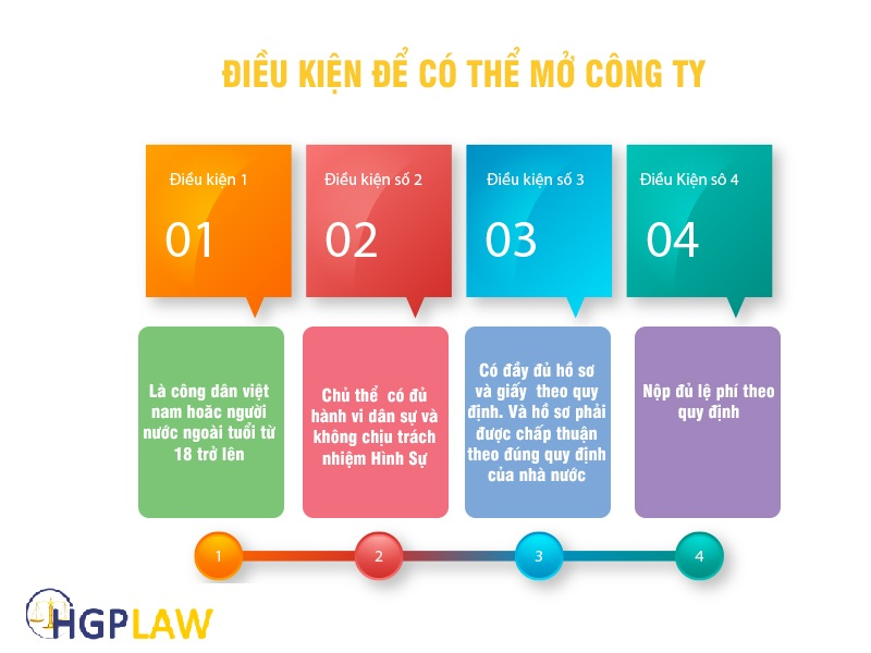 Điều kiện thành lập công ty tại Tuyên Quang