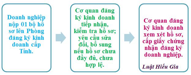 Thủ tục đăng ký doanh nghiệp tư nhân tại Hưng Yên